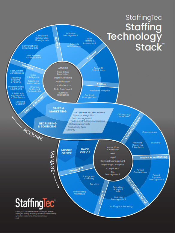Staffing Tech Stack