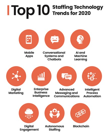 Top 10 Trends for Staffing Technology 2020